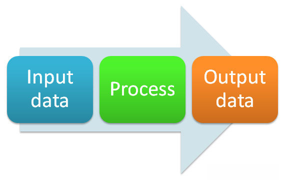 data process The steps used to process a sql statement processing it does not state the exact steps that the database server should use to retrieve the requested data.