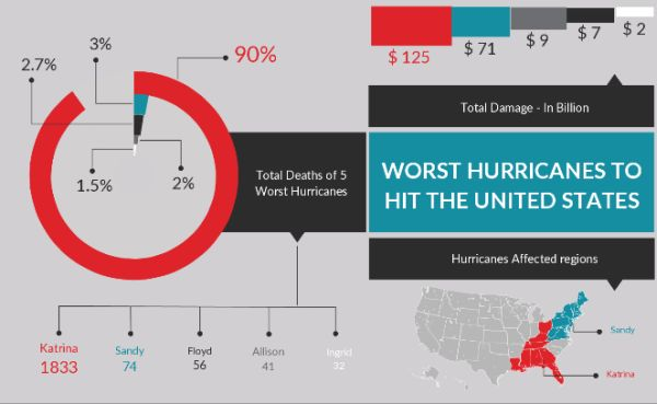 hurricanes-usa-infographics